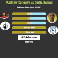 Matthew Connolly vs Curtis Nelson h2h player stats
