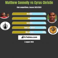 Matthew Connolly vs Cyrus Christie h2h player stats