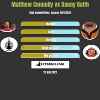 Matthew Connolly vs Danny Batth h2h player stats