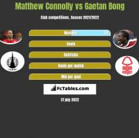 Matthew Connolly vs Gaetan Bong h2h player stats