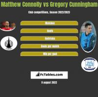 Matthew Connolly vs Gregory Cunningham h2h player stats