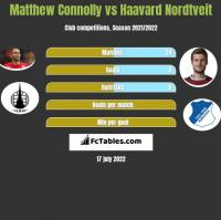 Matthew Connolly vs Haavard Nordtveit h2h player stats