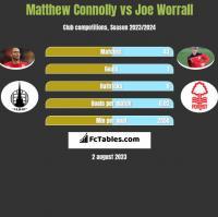 Matthew Connolly vs Joe Worrall h2h player stats