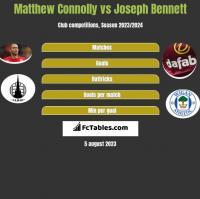 Matthew Connolly vs Joseph Bennett h2h player stats