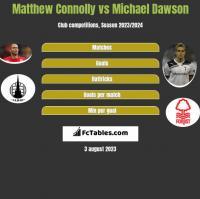 Matthew Connolly vs Michael Dawson h2h player stats