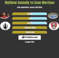 Matthew Connolly vs Sean Morrison h2h player stats