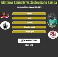 Matthew Connolly vs Souleymane Bamba h2h player stats