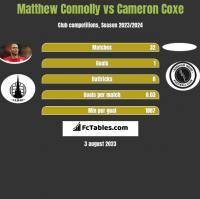 Matthew Connolly vs Cameron Coxe h2h player stats