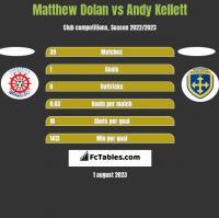 Matthew Dolan vs Andy Kellett h2h player stats