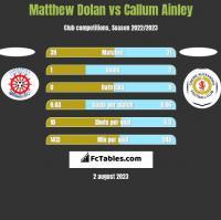 Matthew Dolan vs Callum Ainley h2h player stats