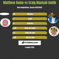 Matthew Dolan vs Craig Mackail-Smith h2h player stats