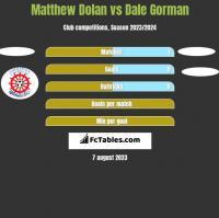 Matthew Dolan vs Dale Gorman h2h player stats