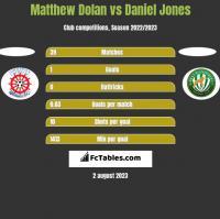 Matthew Dolan vs Daniel Jones h2h player stats