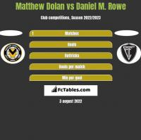 Matthew Dolan vs Daniel M. Rowe h2h player stats
