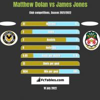 Matthew Dolan vs James Jones h2h player stats