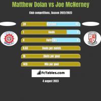Matthew Dolan vs Joe McNerney h2h player stats