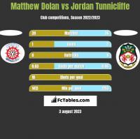 Matthew Dolan vs Jordan Tunnicliffe h2h player stats