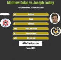 Matthew Dolan vs Joseph Ledley h2h player stats