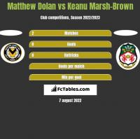 Matthew Dolan vs Keanu Marsh-Brown h2h player stats