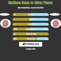 Matthew Dolan vs Oliver Finney h2h player stats