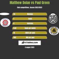 Matthew Dolan vs Paul Green h2h player stats