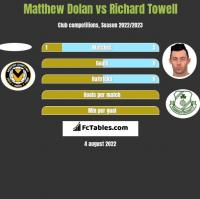 Matthew Dolan vs Richard Towell h2h player stats