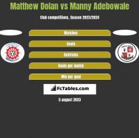 Matthew Dolan vs Manny Adebowale h2h player stats