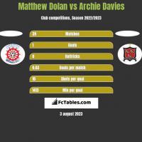 Matthew Dolan vs Archie Davies h2h player stats