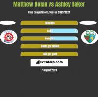 Matthew Dolan vs Ashley Baker h2h player stats