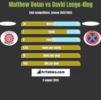 Matthew Dolan vs David Longe-King h2h player stats