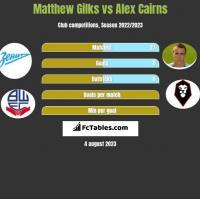 Matthew Gilks vs Alex Cairns h2h player stats