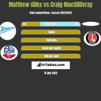 Matthew Gilks vs Craig MacGillivray h2h player stats