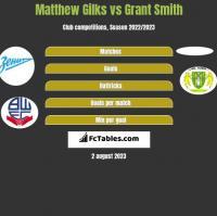 Matthew Gilks vs Grant Smith h2h player stats