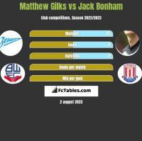 Matthew Gilks vs Jack Bonham h2h player stats
