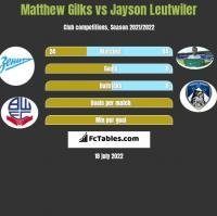 Matthew Gilks vs Jayson Leutwiler h2h player stats