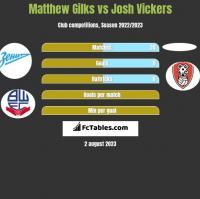 Matthew Gilks vs Josh Vickers h2h player stats