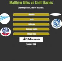 Matthew Gilks vs Scott Davies h2h player stats
