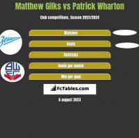 Matthew Gilks vs Patrick Wharton h2h player stats