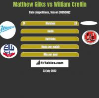 Matthew Gilks vs William Crellin h2h player stats