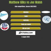Matthew Gilks vs Joe Walsh h2h player stats