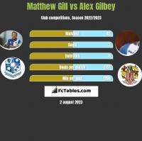 Matthew Gill vs Alex Gilbey h2h player stats