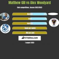 Matthew Gill vs Alex Woodyard h2h player stats