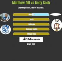 Matthew Gill vs Andy Cook h2h player stats