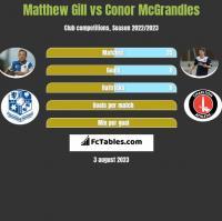 Matthew Gill vs Conor McGrandles h2h player stats