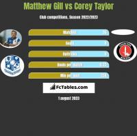 Matthew Gill vs Corey Taylor h2h player stats
