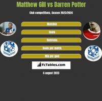Matthew Gill vs Darren Potter h2h player stats