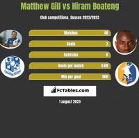 Matthew Gill vs Hiram Boateng h2h player stats