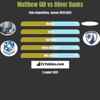 Matthew Gill vs Oliver Banks h2h player stats