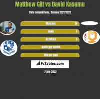 Matthew Gill vs David Kasumu h2h player stats