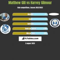 Matthew Gill vs Harvey Gilmour h2h player stats